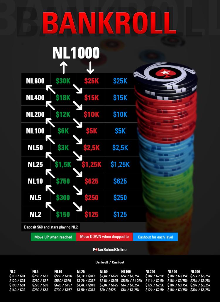 Bankroll Challenge –– акция от Школы ПокерСтарс